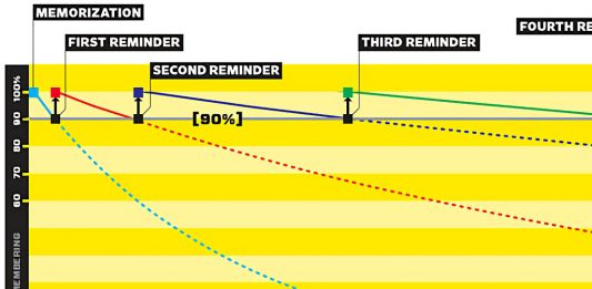 spaced repetition method