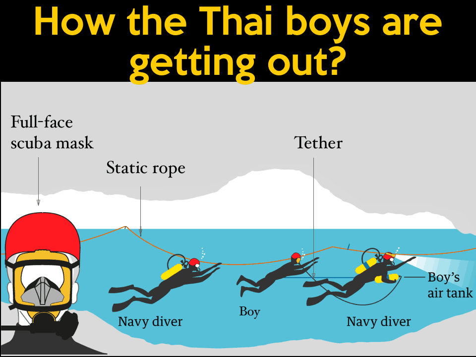 Infographic of Thai boys' rescue plan